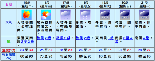 20070314-forecast.png